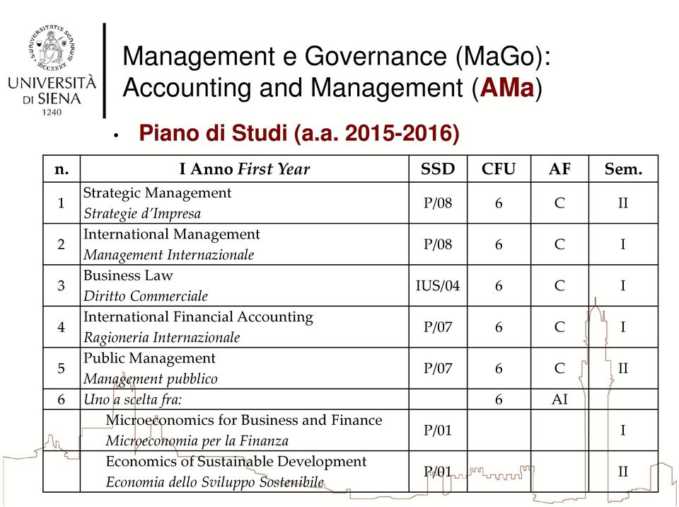 Diritto Commerciale IUS/04 6 C I 4 International Financial Accounting Ragioneria Internazionale P/07 6 C I 5 Public Management
