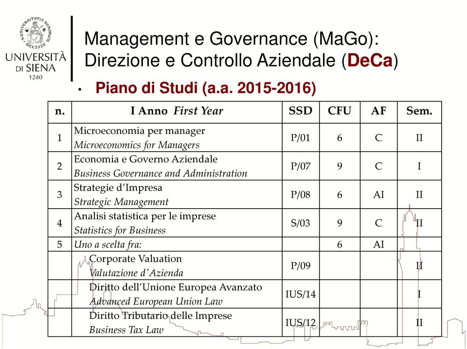 P/07 9 C I 3 Strategie d Impresa Strategic Management P/08 6 AI II 4 Analisi statistica per le imprese Statistics for Business S/03 9 C II