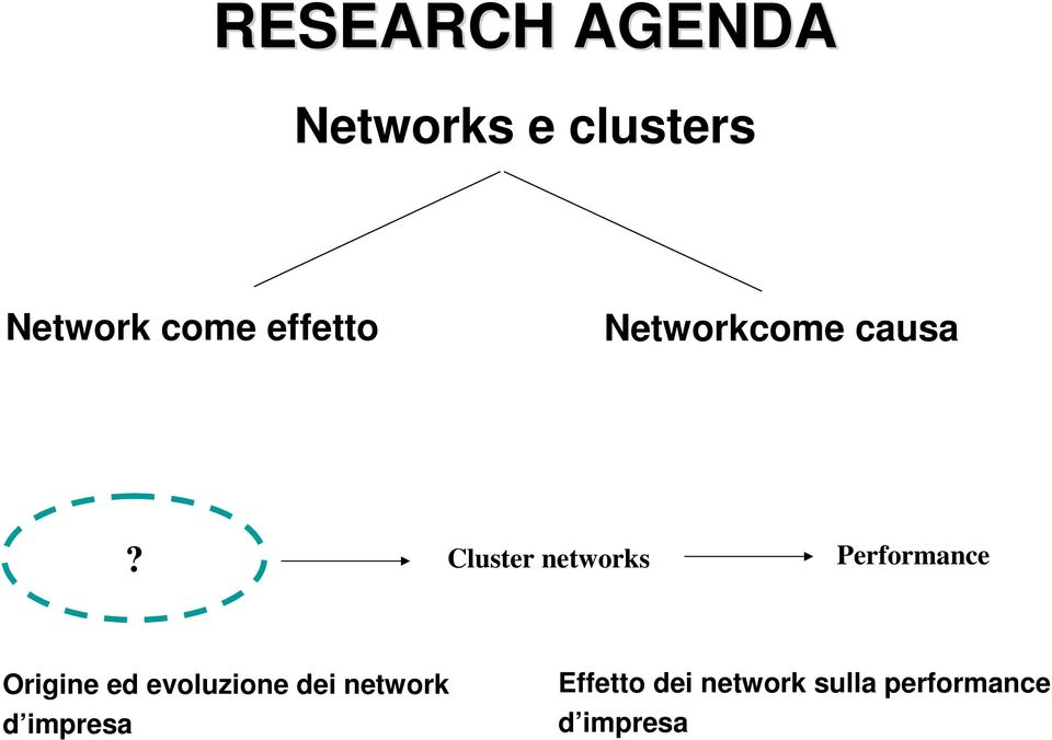 Cluster networks Performance Origine ed