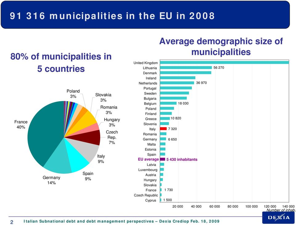 EU average Latvia Luxembourg Austria Hungary Slovakia France Czech Republic Cyprus Average demographic size of municipalities 10 820 7 320 6 650 5 430 inhabitants 1 730 1