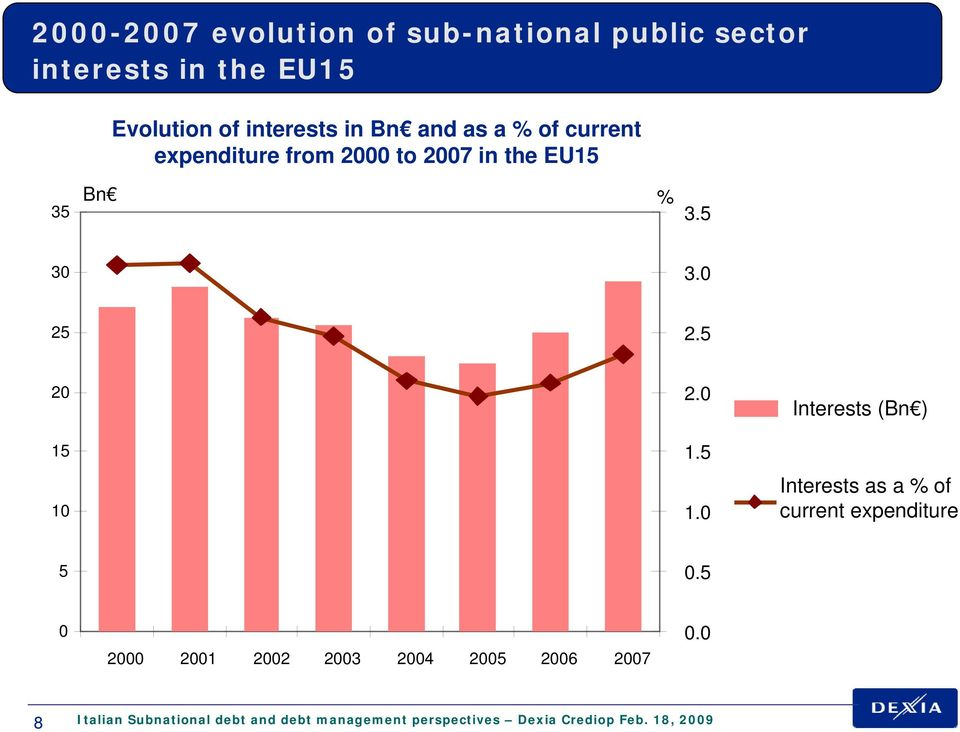 0 1.5 1.0 Interests (Bn ) Interests as a % of current expenditure 5 0.