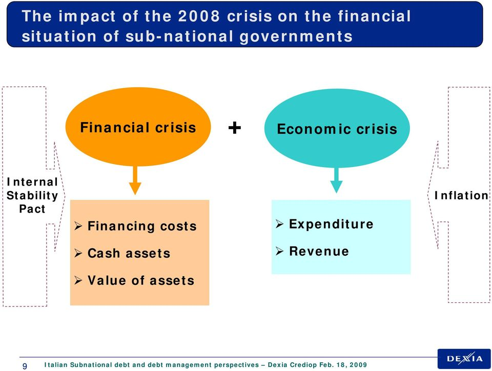 Financing costs Expenditure Inflation Cash assets Revenue Value of assets 9
