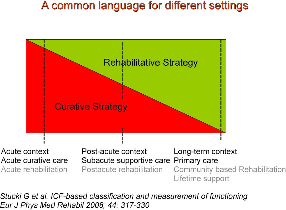 rehabilitation Long-term context Primary care Community based Rehabilitation Lifetime support