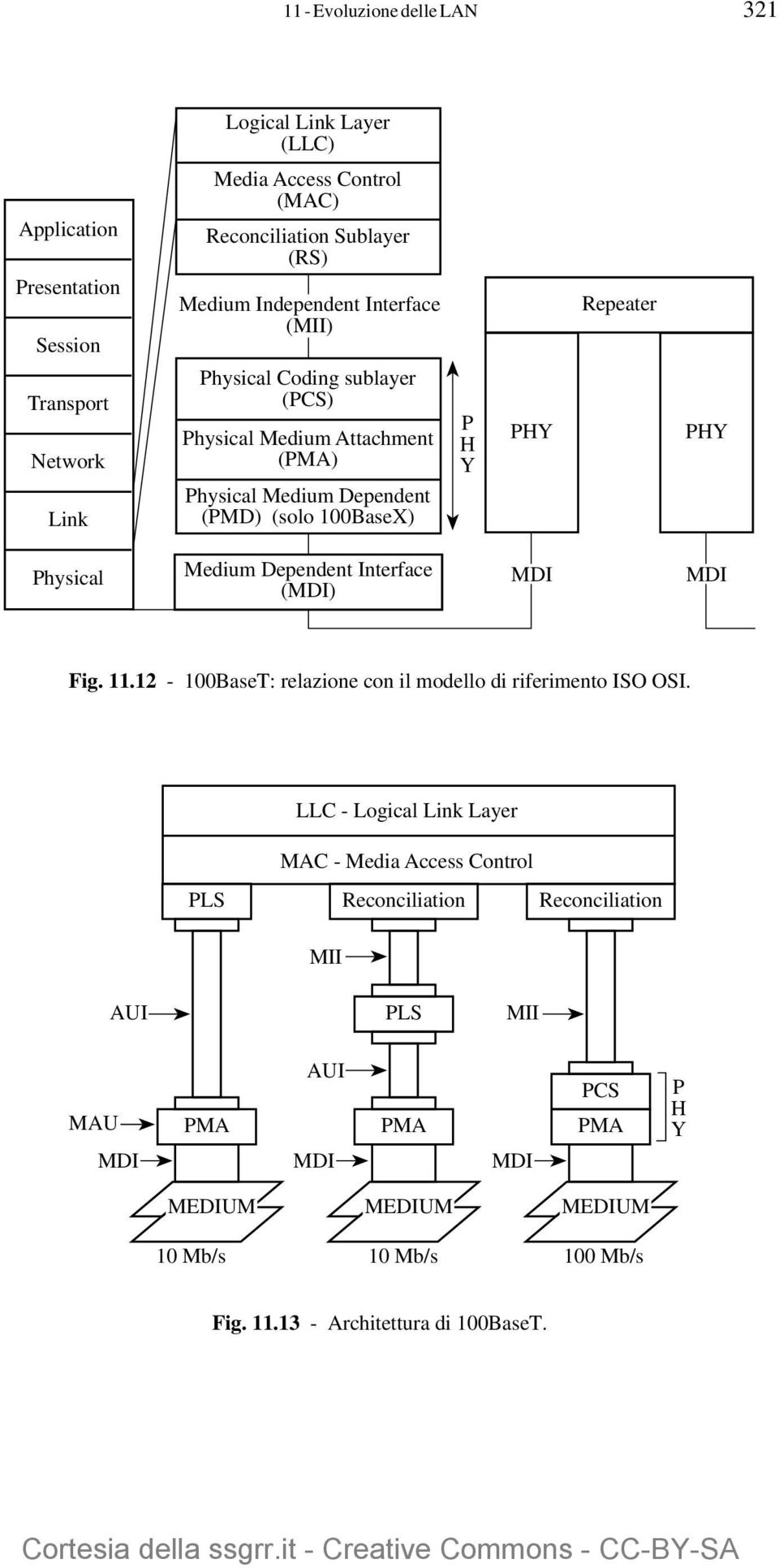 Physical Medium Dependent Interface (MDI) MDI MDI Fig. 11.12-100BaseT: relazione con il modello di riferimento ISO OSI.
