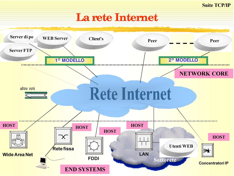 NETWORK CORE altre reti HOST HOST HOST HOST HOST Wide Area