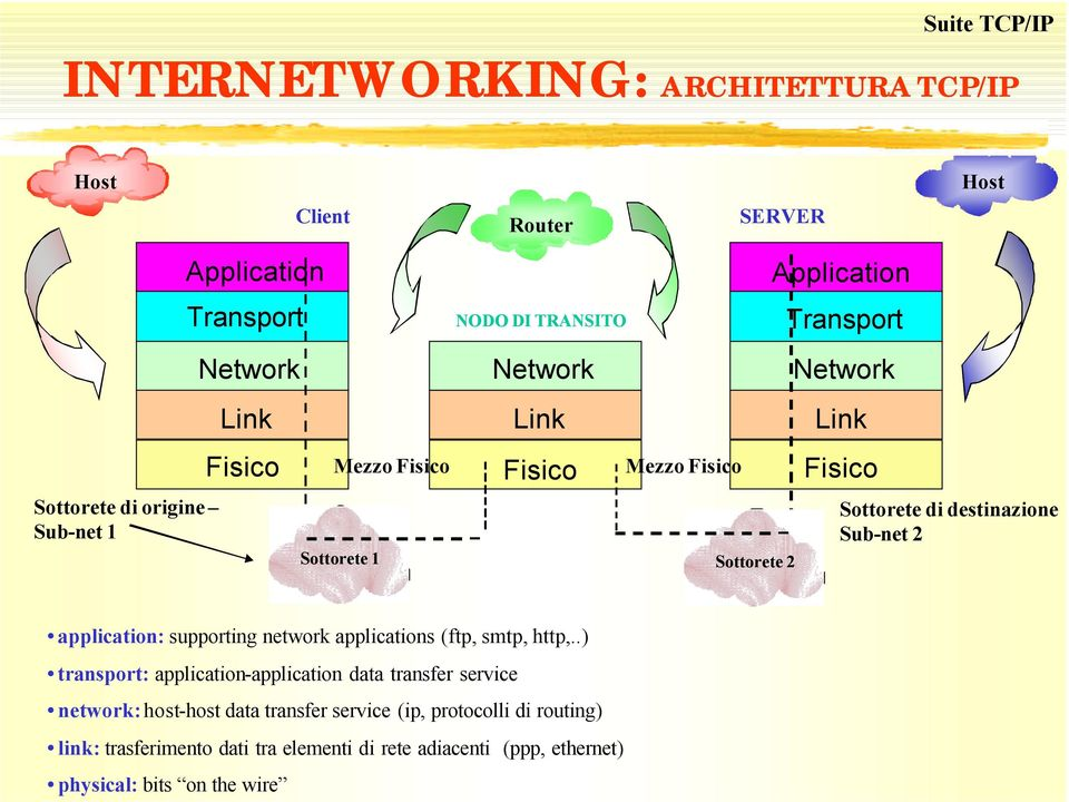 destinazione Sub-net 2 application: supporting network applications (ftp, smtp, http,.