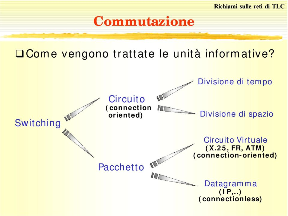 Divisione di tempo Switching Circuito (connection oriented)