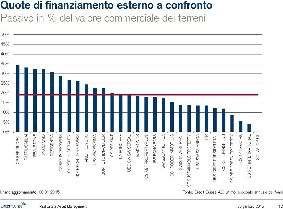 Fonte: Credit Suisse AG, ultimo resoconto annuale