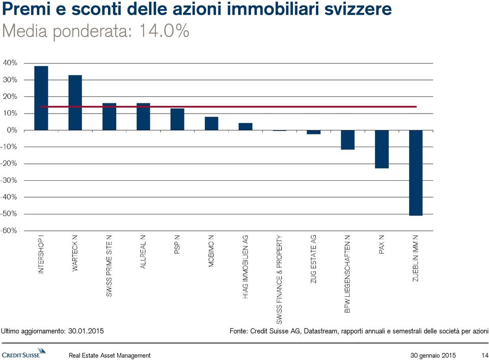 0% Fonte: Credit Suisse AG, Datastream, rapporti