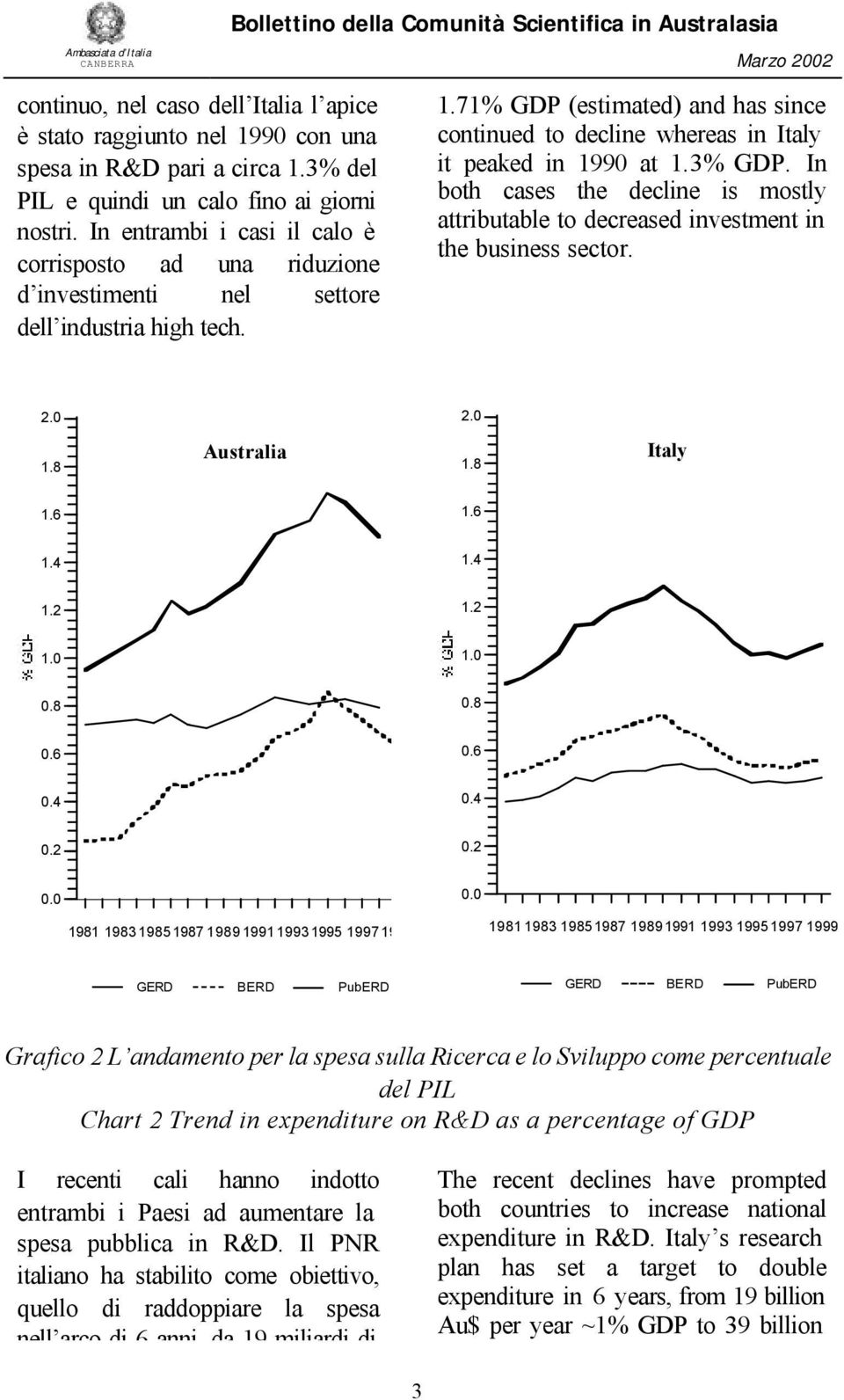 71% GDP (estimated) and has since continued to decline whereas in Italy it peaked in 1990 at 1.3% GDP. In both cases the decline is mostly attributable to decreased investment in the business sector.