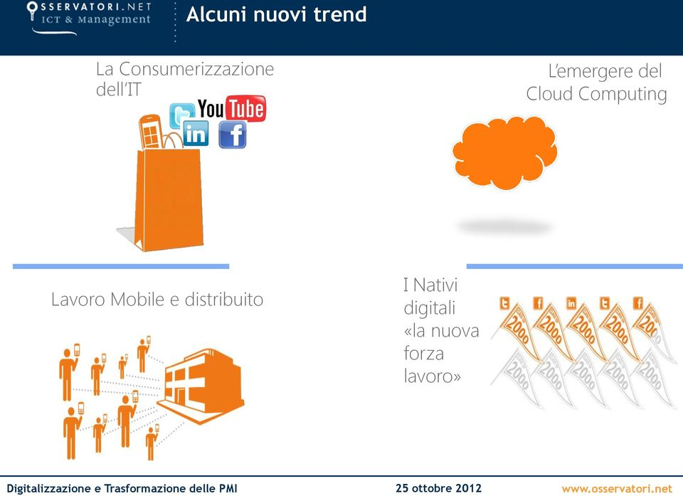 del Cloud Computing Lavoro Mobile e