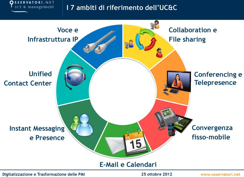 Unified Contact Center Conferencing e Telepresence