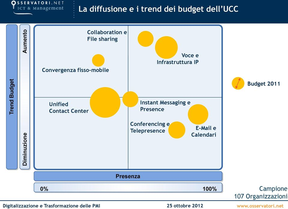 IP Budget 2011 Unified Contact Center Instant Messaging e Presence