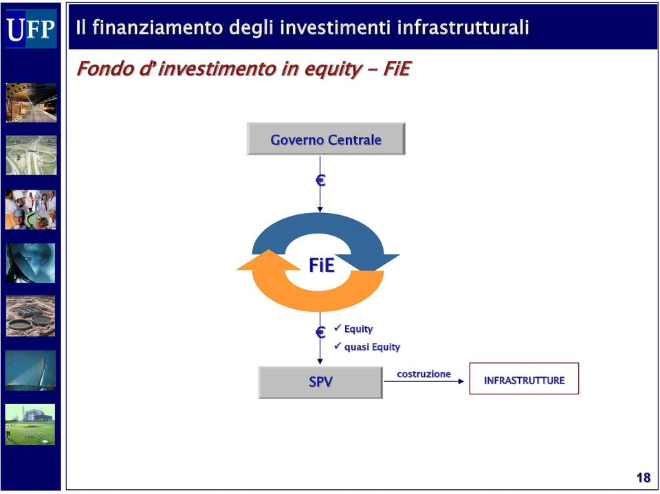 equity - FiE Governo Centrale FiE SPV