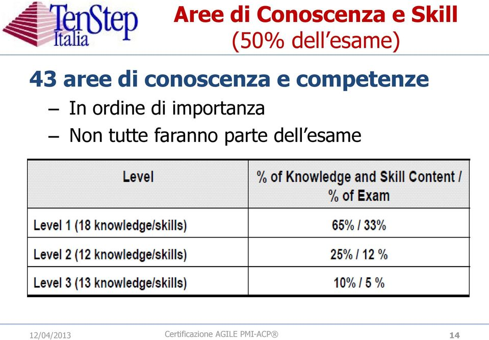 e competenze In ordine di