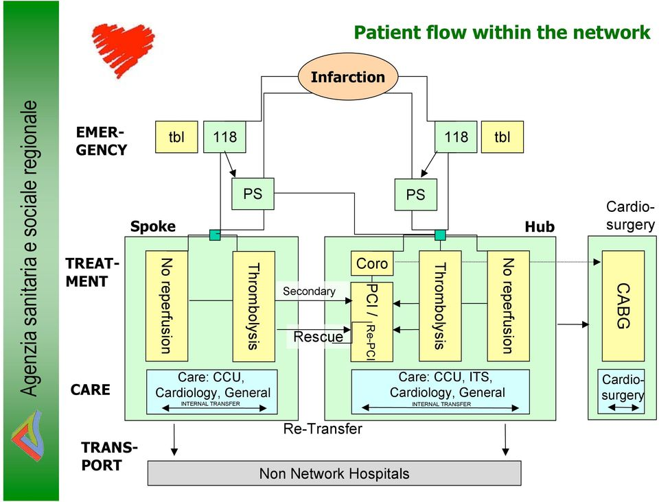 Secondary Rescue Coro PCI / Re-PCI PS Thrombolysis tbl Care: CCU, ITS, Cardiology, General