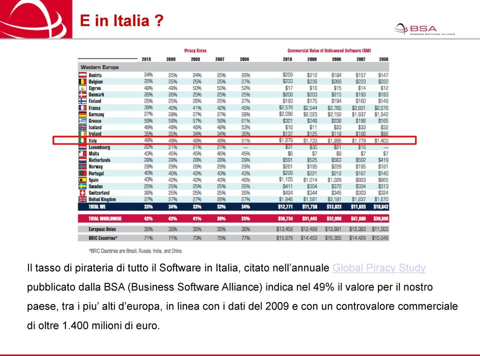 Piracy Study pubblicato dalla BSA (Business Software Alliance) indica nel 49% il