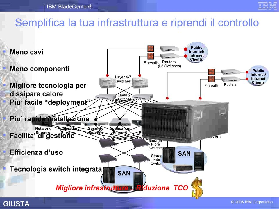 installazione Network Servers Application Servers Facilita di gestione Efficienza d uso Security Servers Tecnologia switch integrata Application Servers SAN
