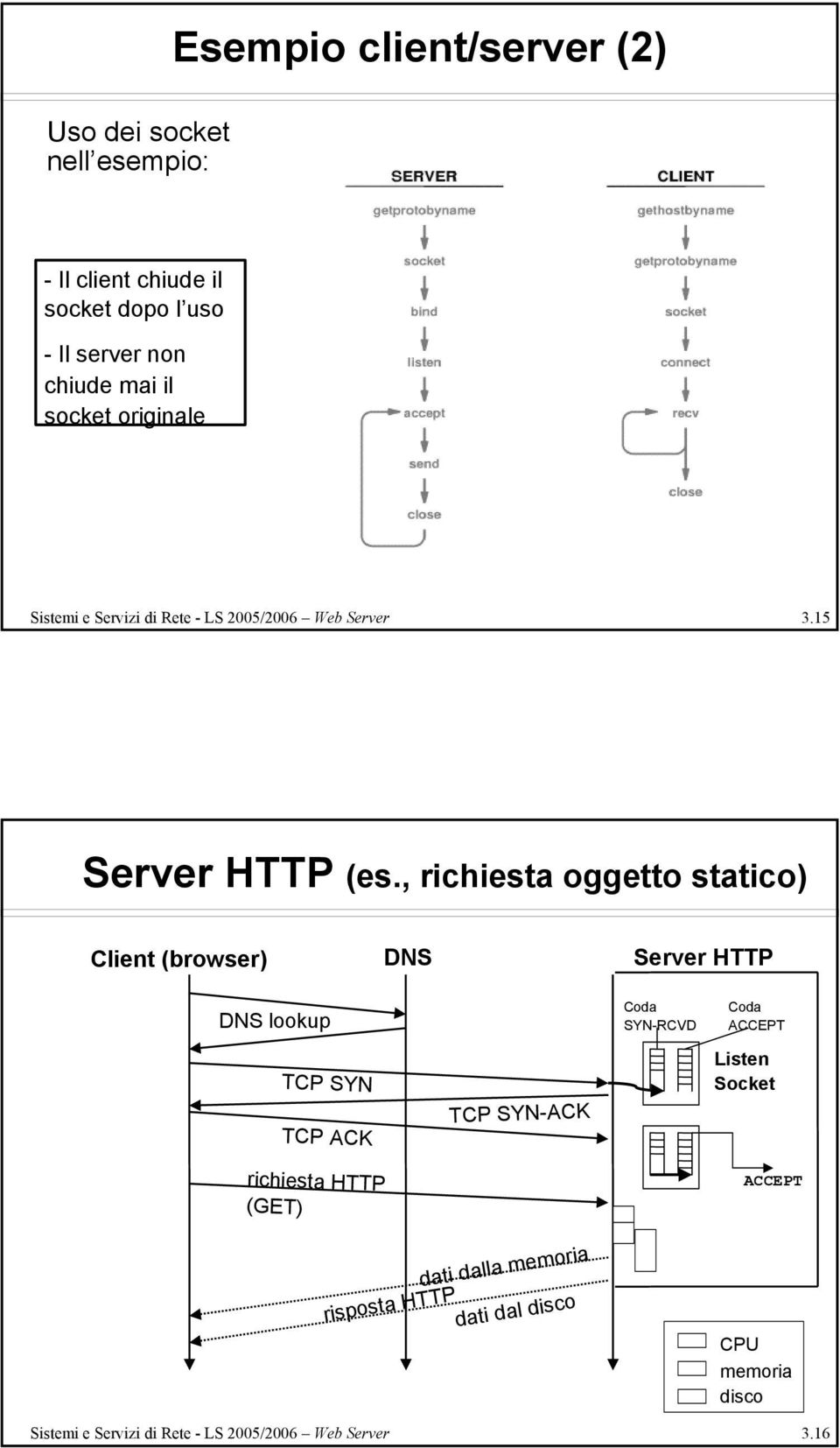 , richiesta oggetto statico) Client (browser) DNS Server HTTP DNS lookup Coda SYN-RCVD Coda ACCEPT TCP SYN TCP ACK richiesta