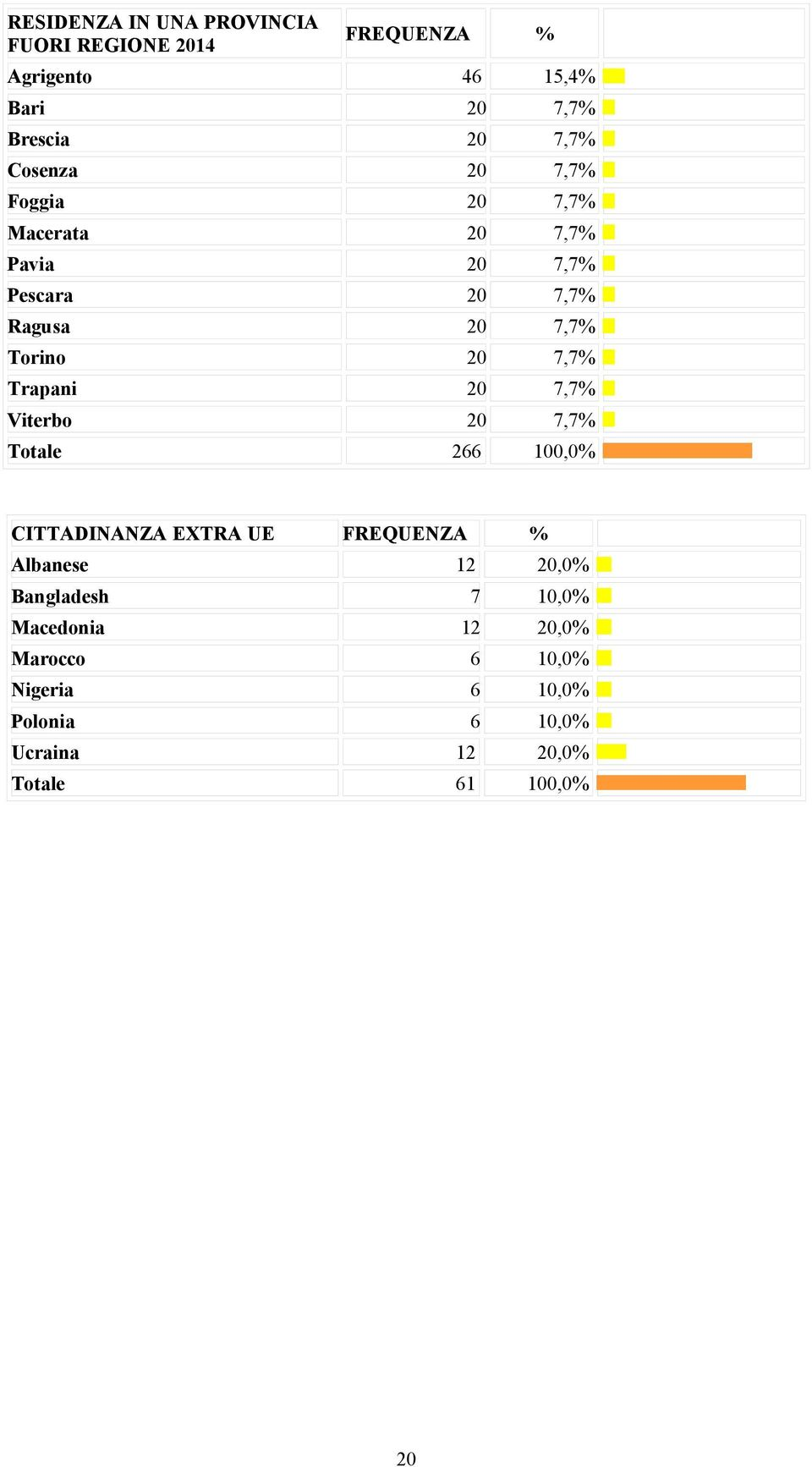 Trapani 20 7,7% Viterbo 20 7,7% Totale 266 100,0% CITTADINANZA EXTRA UE FREQUENZA % Albanese 12 20,0%