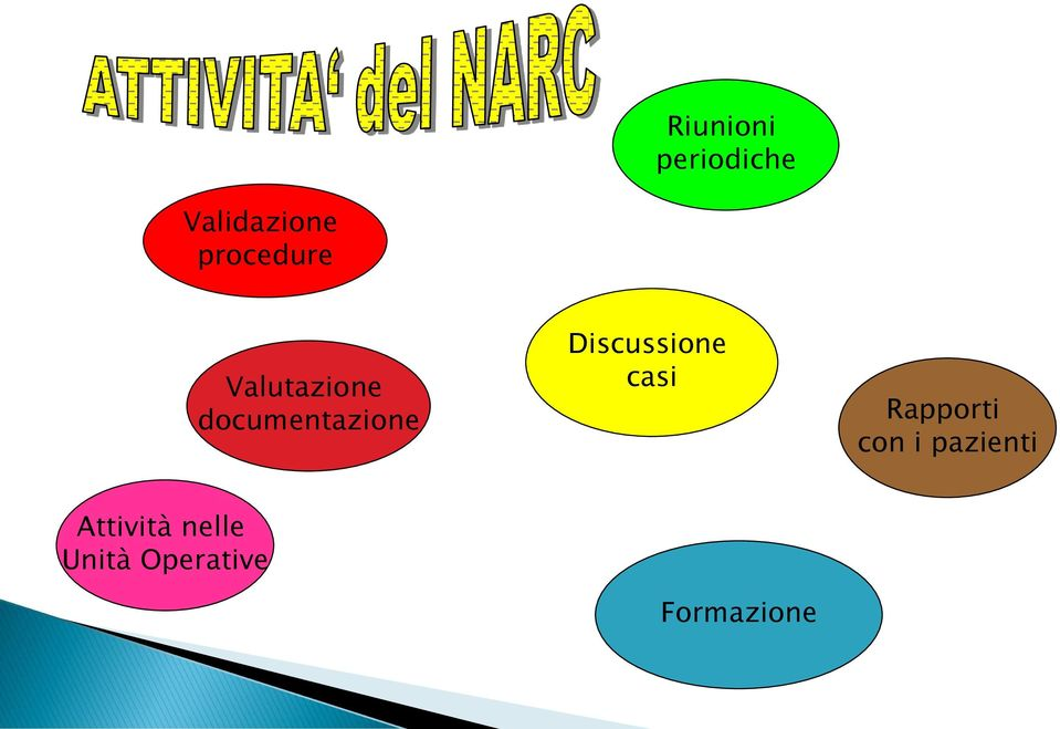 Discussione casi Rapporti con i