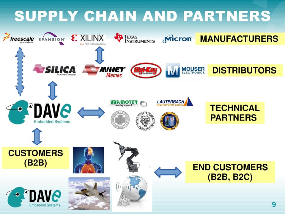 TECHNICAL PARTNERS CUSTOMERS