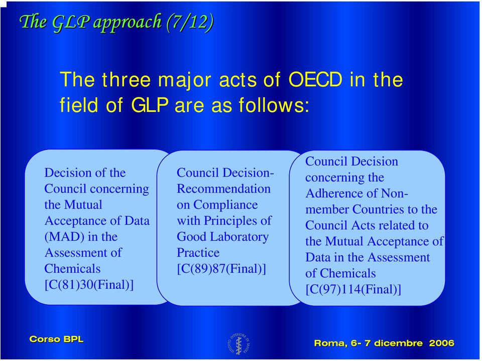 Recommendation on Compliance with Principles of Good Laboratory Practice [C(89)87(Final)] Council Decision concerning the