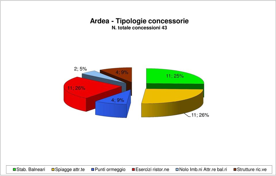 ve 4 2; 5% Ardea - Tipologie concessorie N.