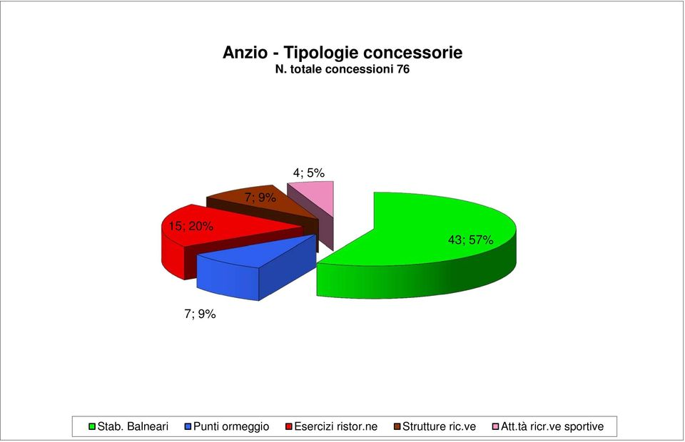 ve sportive 4 Anzio - Tipologie concessorie N.