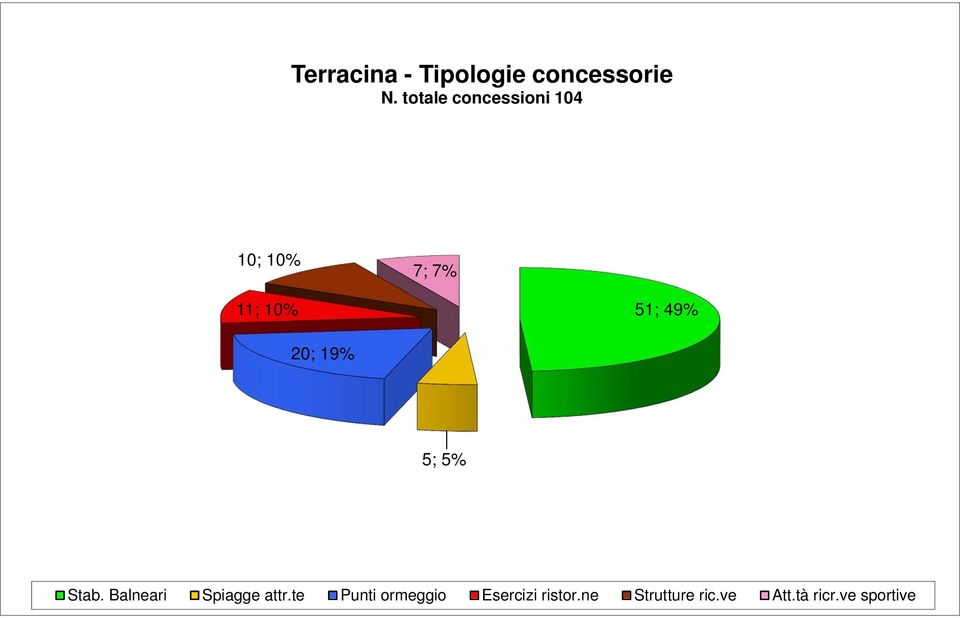 ve sportive 7 Terracina - Tipologie concessorie N.
