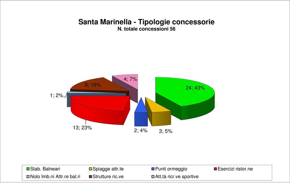 ve sportive 4 1; 2% Santa Marinella - Tipologie concessorie 9; 16% N.