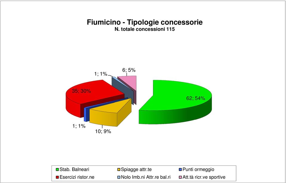 ve sportive 6 Fiumicino - Tipologie concessorie 1; 1% N.