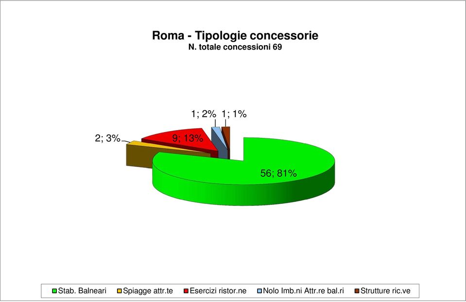 totale concessioni 69 1; 2% 1; 1% 2; 3% 9; 13% 56; 81% Stab.
