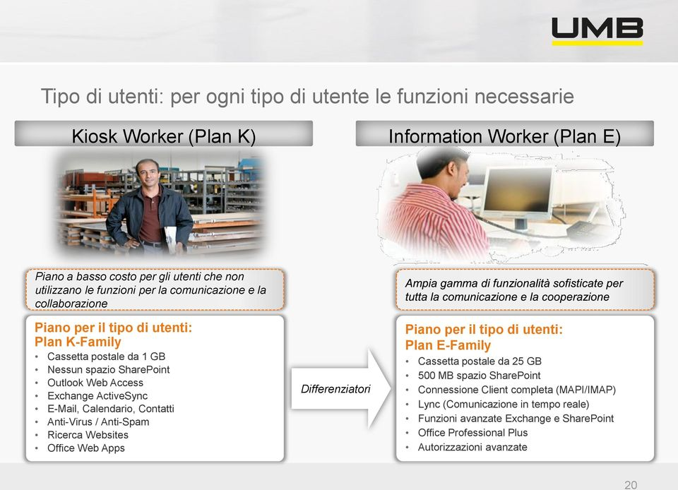 E-Mail, Calendario, Contatti Anti-Virus / Anti-Spam Ricerca Websites Office Web Apps Differenziatori Piano per il tipo di utenti: Plan E-Family Cassetta postale da 25 GB 500 MB