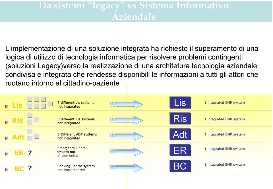 ruotano intorno al cittadino-paziente Lis 7 different Lis systems not integrated Lis 1 integrated EMR system Ris 3 different Ris systems not integrated Ris 1 integrated EMR system Adt 3