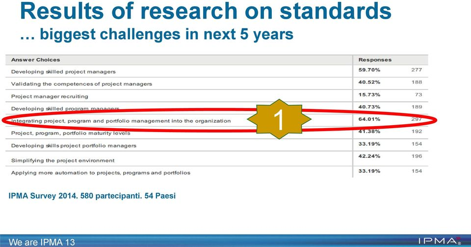 challenges in next 5 years 1 IPMA