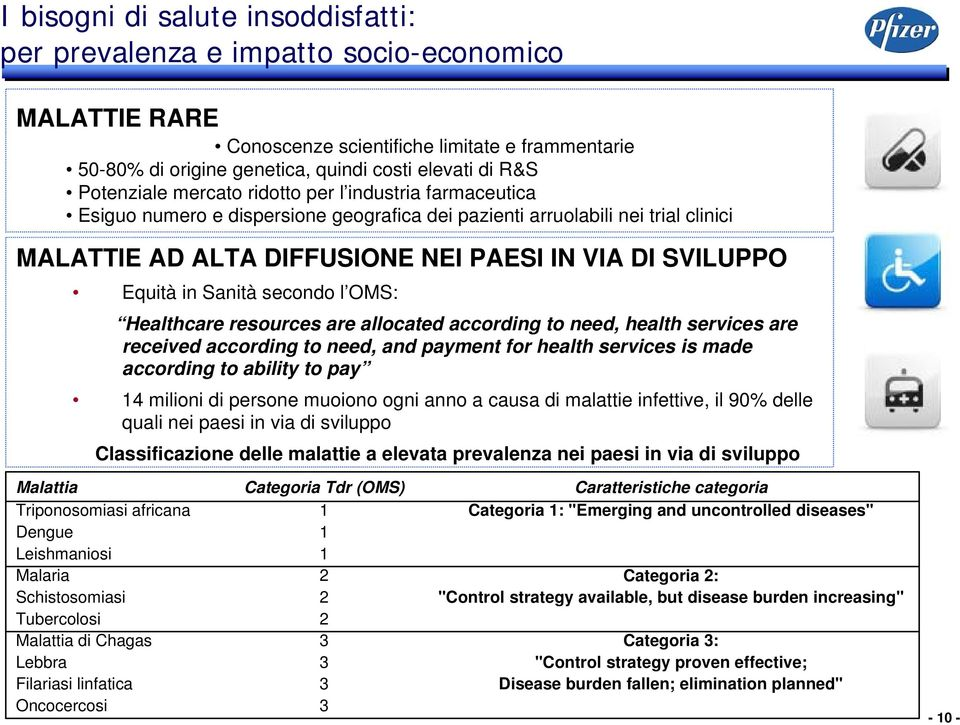 Equità in Sanità secondo l OMS: Healthcare resources are allocated according to need, health services are received according to need, and payment for health services is made according to ability to