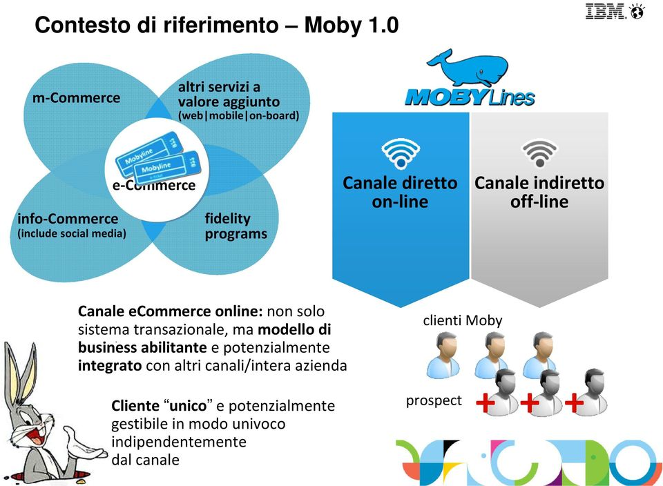 fidelity programs Canale diretto on-line Canale indiretto off-line CanaleeCommerce online: non solo sistema
