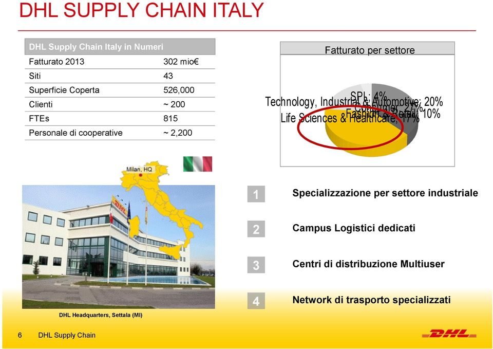 Industrial & Automotive; 20% Consumer; 27% & Retail; Life Sciences &Fashion Healthcare; 17% 10% 1 Specializzazione