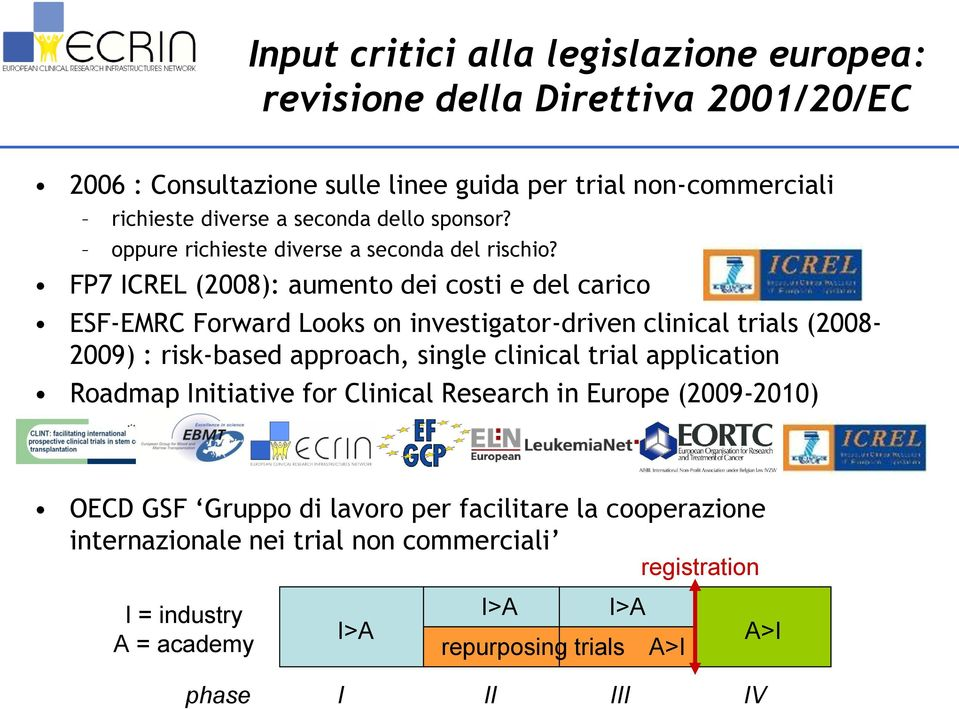 FP7 ICREL (2008): aumento dei costi e del carico ESF-EMRC Forward Looks on investigator-driven clinical trials (2008-2009) : risk-based approach, single clinical