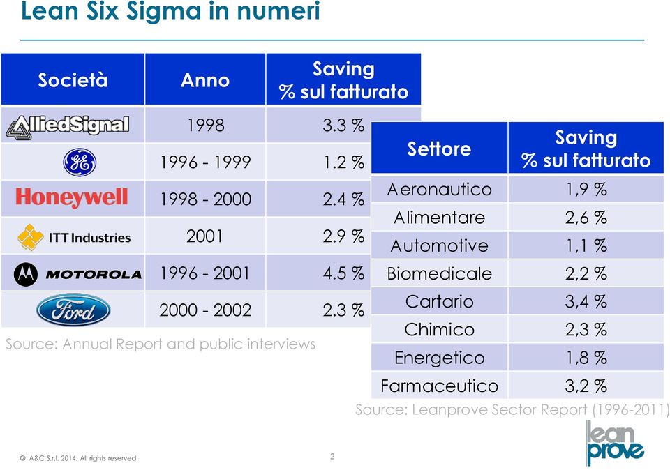 3 % Source: Annual Report and public interviews Settore Saving % sul fatturato Aeronautico 1,9 % Alimentare