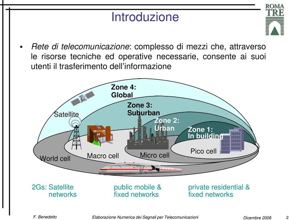 4: Global Zone 3: Suburban Zone 2: Urban Zone 1: In building World cell Macro cell Micro cell