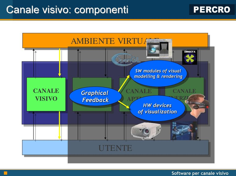 VISIVO CANALE Graphical ACUSTICO Feedback CANALE