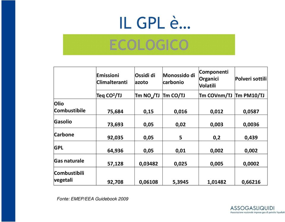 Gasolio Carbone GPL Gas naturale 73,693 0,05 0,02 0,003 0,0036 92,035 0,05 5 0,2 0,439 64,936 0,05 0,01 0,002 0,002