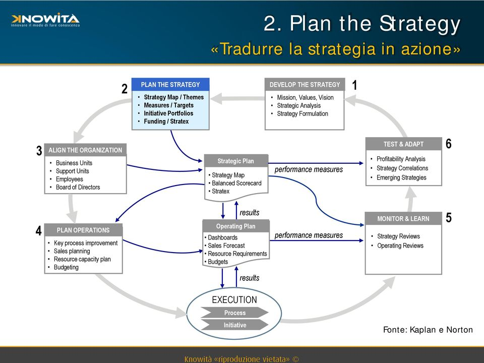 Balanced Scorecard Stratex TEST & ADAPT Profitability Analysis Strategy Correlations Emerging Strategies 6 4 PLAN OPERATIONS Key process improvement Sales planning Resource capacity