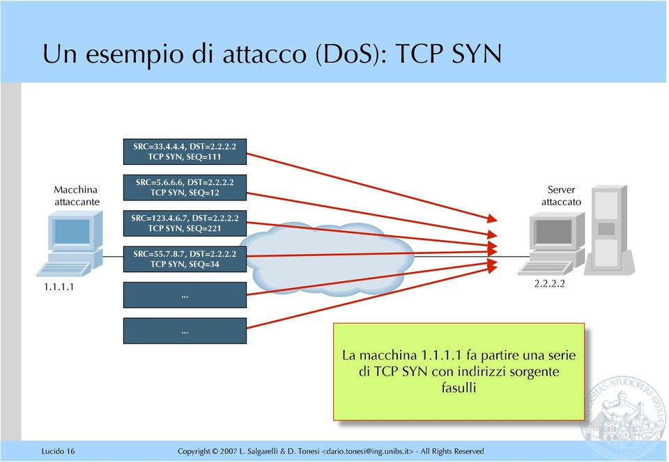 4.6.7, DST=2.2.2.2 TCP SYN, SEQ=221 Server attaccato SRC=55.7.8.7, DST=2.2.2.2 TCP SYN, SEQ=34 1.