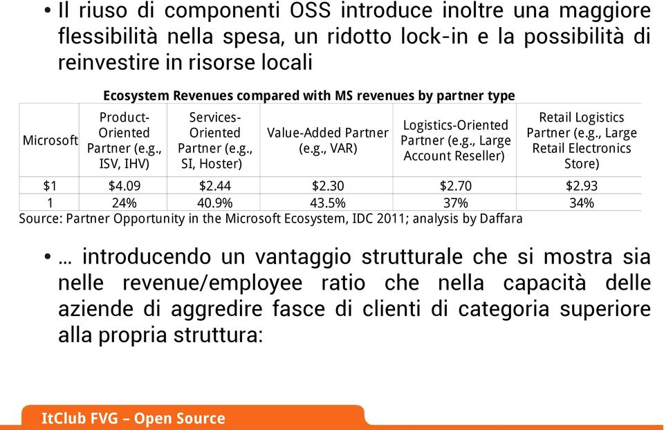 09 $2.44 $2.30 $2.70 1 24% 40.9% 43.5% 37% Source: Partner Opportunity in the Microsoft Ecosystem, IDC 2011; analysis by Daffara Retail Logistics Partner (e.g., Large Retail Electronics Store) $2.