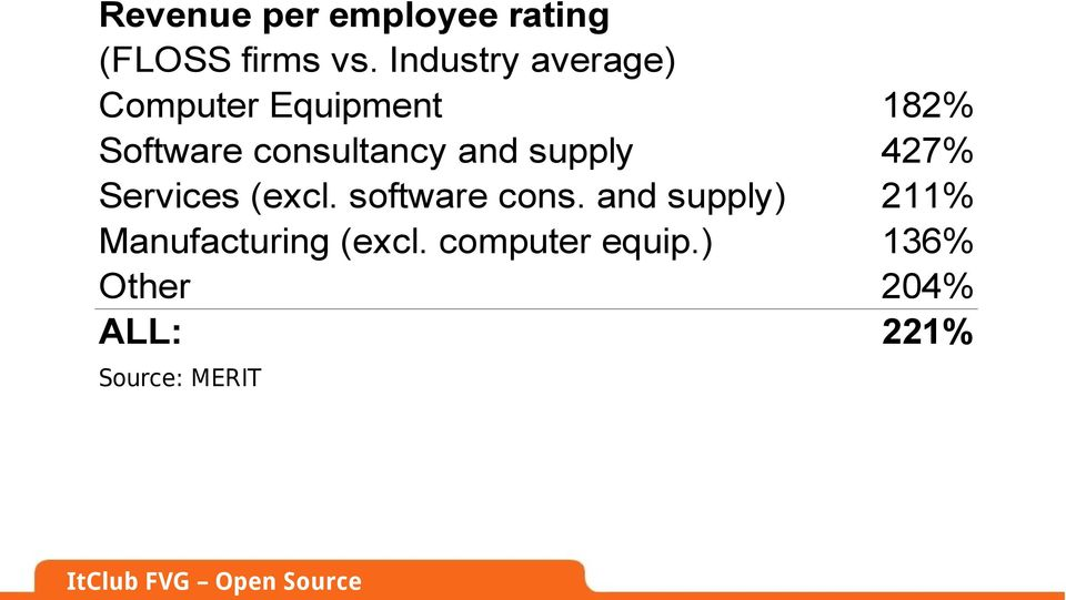 supply Services (excl. software cons.
