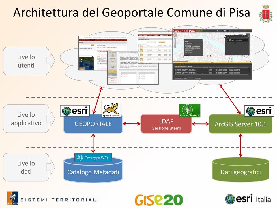 GEOPORTALE LDAP ArcGIS Server 10.