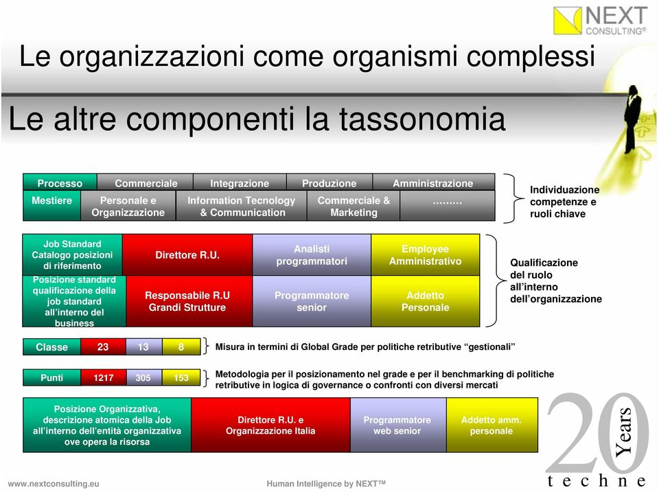 business Direttore R.U. Responsabile R.